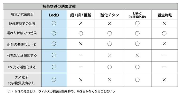 lock3_hikaku